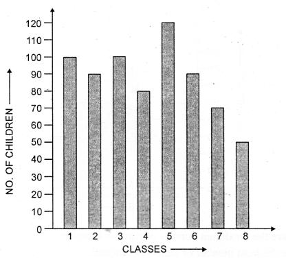 Selina Concise Mathematics Class 6 ICSE Solutions Chapter 33 Data Handling Ex 33C Q8