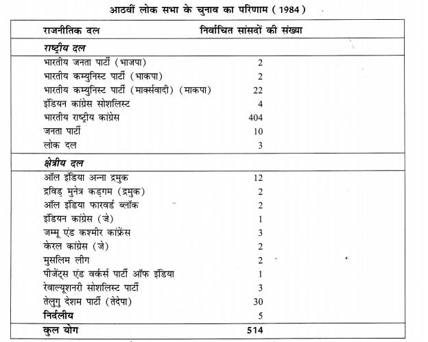 NCERT Solutions for Class 8 Social Science Civics Chapter 3 (Hindi Medium) 2