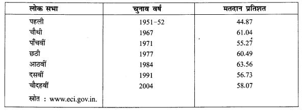 NCERT Solutions for Class 8 Social Science Civics Chapter 3 (Hindi Medium) 5