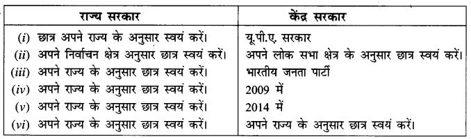 NCERT Solutions for Class 8 Social Science Civics Chapter 3 (Hindi Medium) 8
