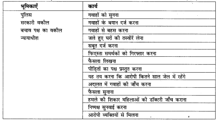 NCERT Solutions for Class 8 Social Science Civics Chapter 6 (Hindi Medium) 1