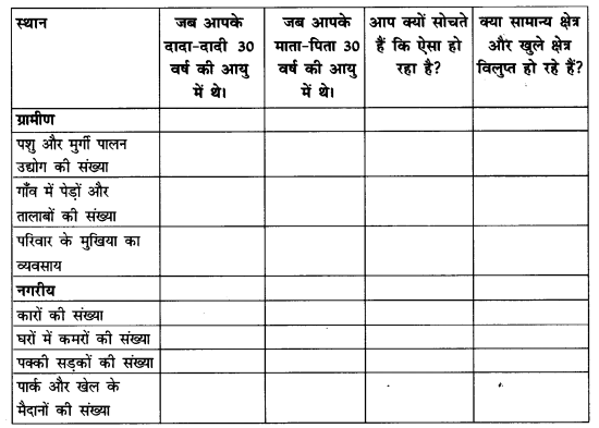 NCERT Solutions for Class 8 Social Science Geography Chapter 2 (Hindi Medium) 3