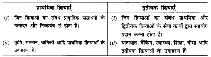 NCERT Solutions for Class 8 Social Science Geography Chapter 4 (Hindi Medium) 1