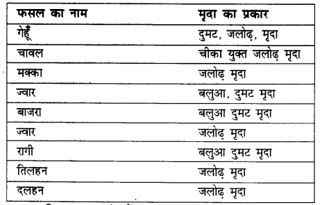 NCERT Solutions for Class 8 Social Science Geography Chapter 4 (Hindi Medium) 3