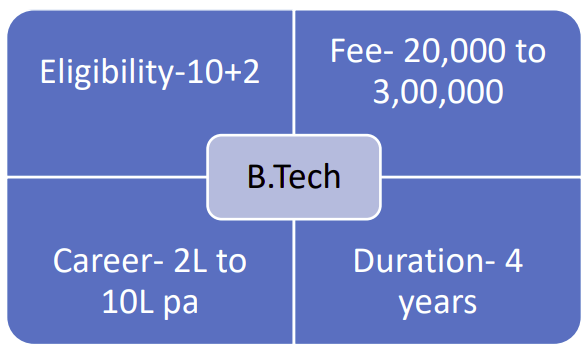 What is B.Tech Course