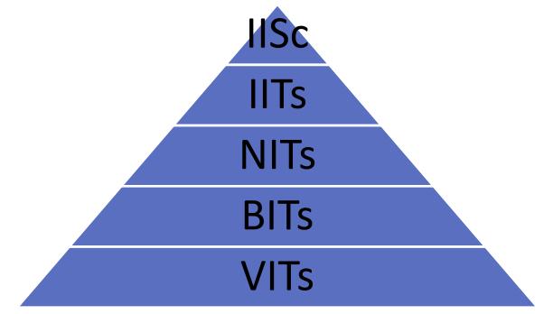 Where to Study B.Tech Course