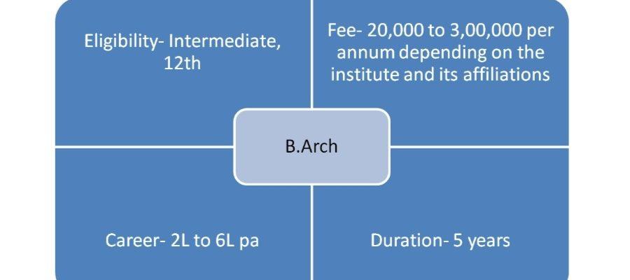 B.Arch Course Details