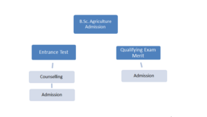 B.Sc Agriculture admission process image