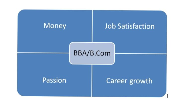 BBA and B.Com