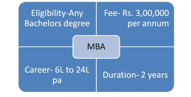MBA- Masters in Business Administration (2Years)