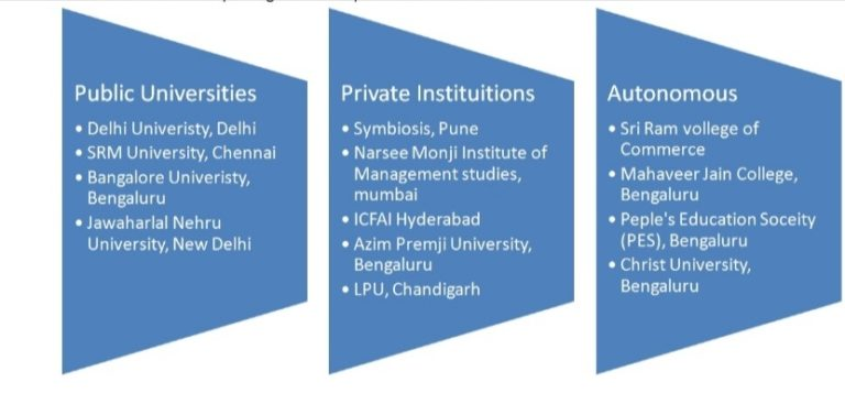colleges in India for pursuing a degree in BBA are