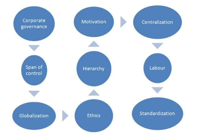 organizational behaviour that you will come across often in your MBA