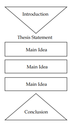 basic format of an essay