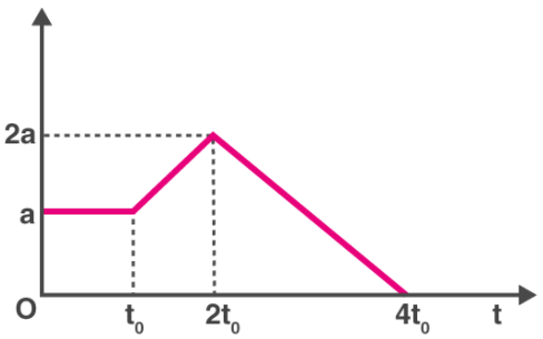 Kinematics MCQ for NEET 3