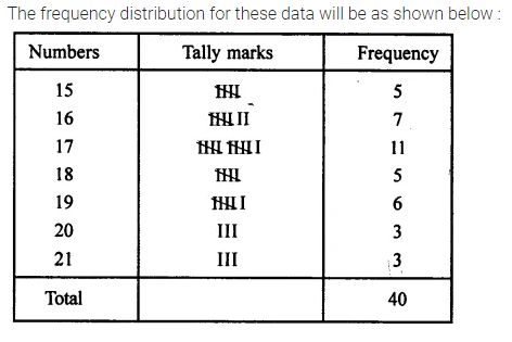 Selina Concise Mathematics Class 7 ICSE Solutions Chapter 21 Data Handling Ex 21A 2