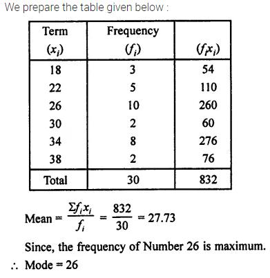 Selina Concise Mathematics Class 7 ICSE Solutions Chapter 21 Data Handling Ex 21B 30