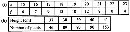 Selina Concise Mathematics Class 7 ICSE Solutions Chapter 21 Data Handling Ex 21B Q24