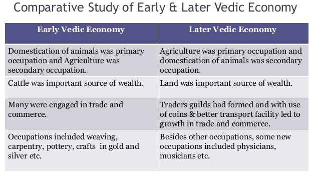 What is the difference between Early and Late Vedic Period