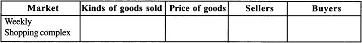NCERT Solutions for Class 7 Social Science Civics Chapter 8 Markets Around Us 1