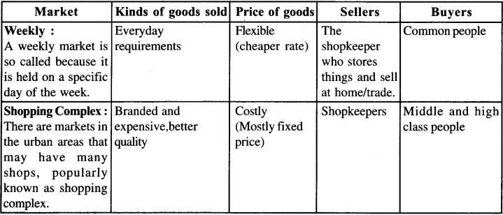 NCERT Solutions for Class 7 Social Science Civics Chapter 8 Markets Around Us 2