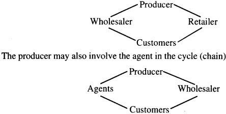 NCERT Solutions for Class 7 Social Science Civics Chapter 8 Markets Around Us 3