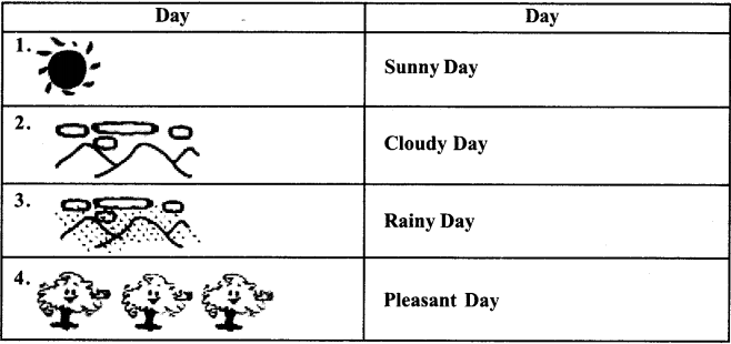 NCERT Solutions for Class 7 Social Science Geography Chapter 4 Air 3
