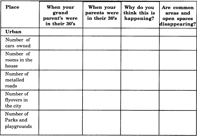 NCERT Solutions for Class 8 Social Science Geography Chapter 2 Land, Soil, Water, Natural Vegetation and Wildlife Resources 3