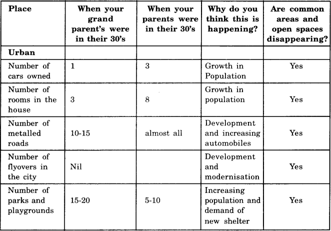 NCERT Solutions for Class 8 Social Science Geography Chapter 2 Land, Soil, Water, Natural Vegetation and Wildlife Resources 5