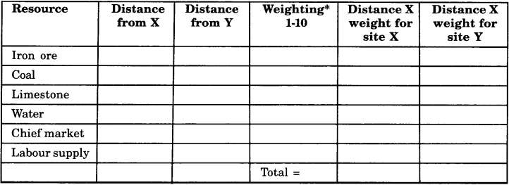 NCERT Solutions for Class 8 Social Science Geography Chapter 5 Industries 4