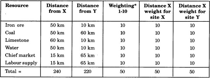NCERT Solutions for Class 8 Social Science Geography Chapter 5 Industries 5