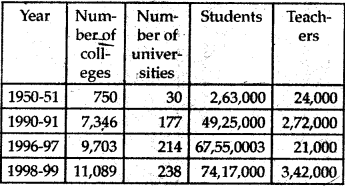 NCERT Solutions for Class 9 Social Science Economics Chapter 2 People as Resource 2