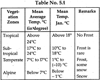 NCERT Solutions for Class 9 Social Science Geography Chapter 5 Natural Vegetation and Wildlife 1