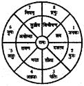 NCERT Solutions for Class 6 Sanskrit Chapter 8 सूक्तिस्तबकः 1